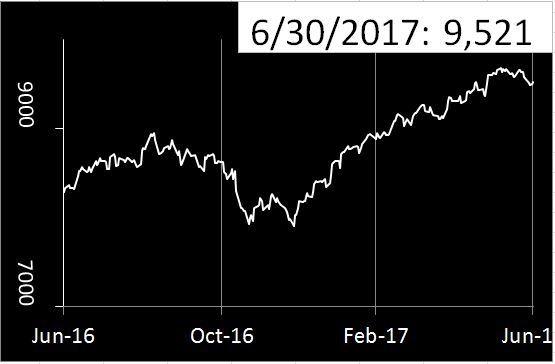 SGX CNX NIFTY graph July 2017