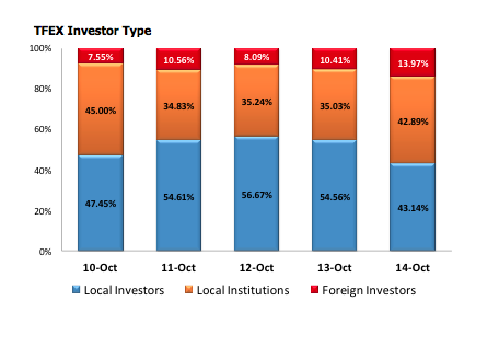 TFEX Investor Type