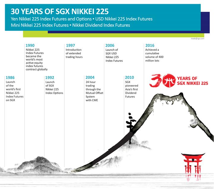 SGX 30 Years of SGX NIKKEI 225 September 2016 | PhillipCapital