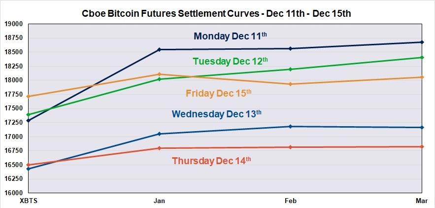 bitcoin futures trading cboe