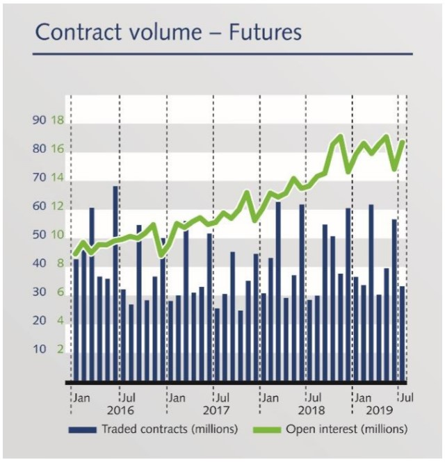"Chart titled, ""Eurex Contract Volume - Futures"""