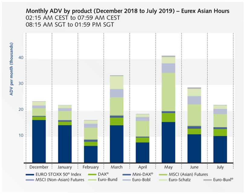 "Bar chart titled, ""Monthly ADV by product (December 2018 to July 2019) - Eurex Asian Hours"