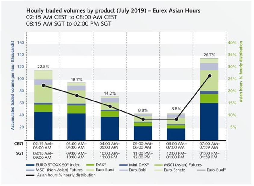 "Bar chart titled, ""Hourly traded volumes by product (July 2019) - Eurex Asian Hours"