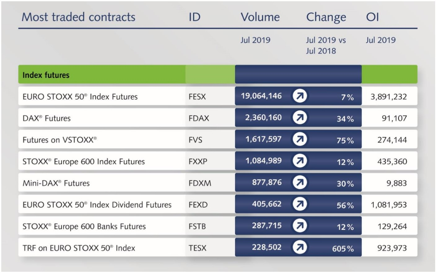 Chart showing details of most traded contracts: name, ID, volume for July 2019, change July 2018 vs July 2019, and OI July 2019