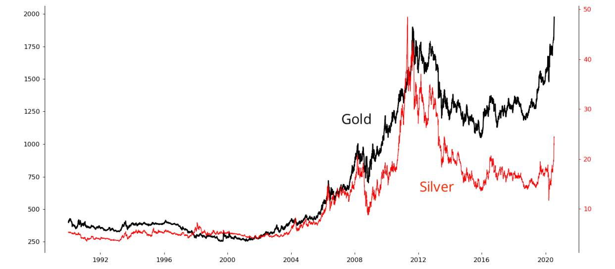 Line chart showing gold and silver